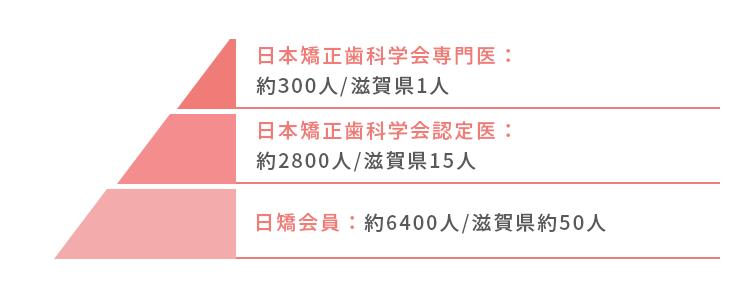 日本矯正歯科学会認定医の数を表すグラフ